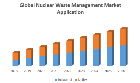 Global Nuclear Waste Management Market Application
