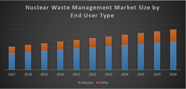 Global Nuclear Waste Management Market