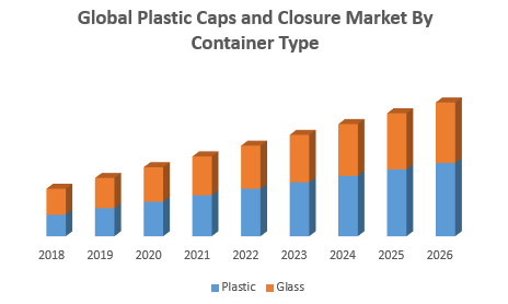 lobal Plastic Caps and Closure Market By Container Type