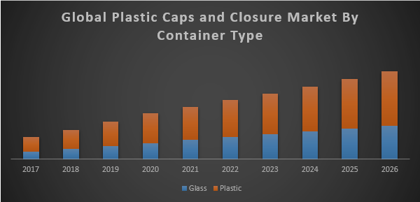 Global Plastic Caps and Closure Market