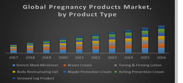 Global Pregnancy Products Market