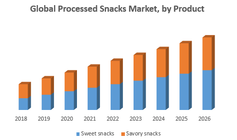 Global Processed Snacks Market, by Product