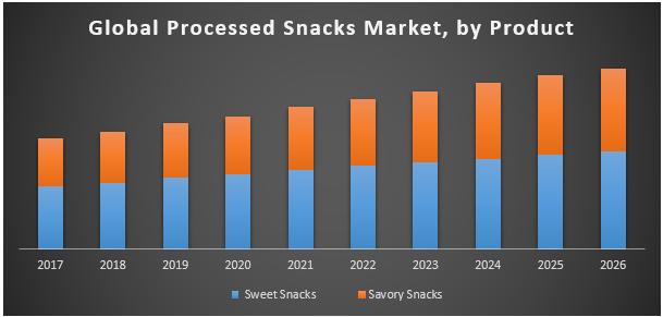 Global Processed Snacks Market