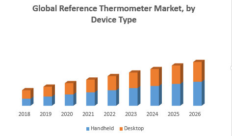 Global Reference Thermometer Market