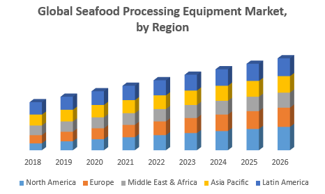 Global Seafood Processing Equipment Market, by Region