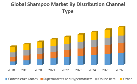 Global Shampoo Market By Distribution Channel Type