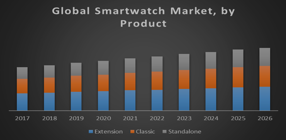 Global Smartwatch Market
