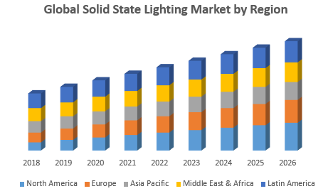 Global Solid State Lighting Market by Region
