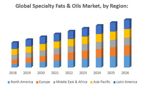 Global Specialty Fats & Oils Market, by Region