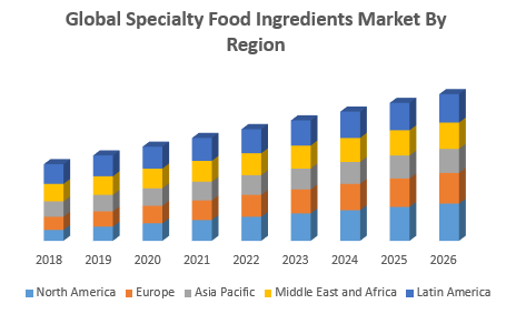 Global Specialty Food Ingredients Market By Region