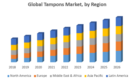Global Tampons Market, by Region