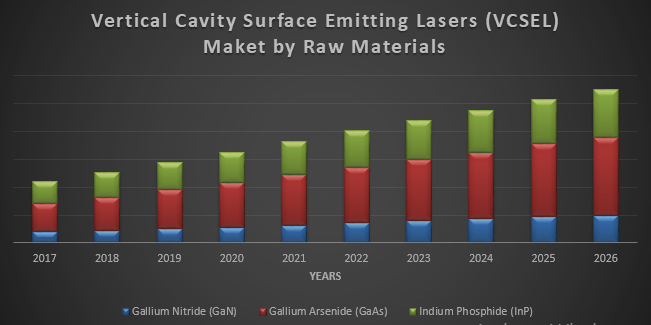Global Vertical Cavity Surface Emitting Laser Market (VCSELs)