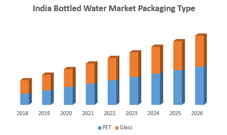 India Bottled Water Market