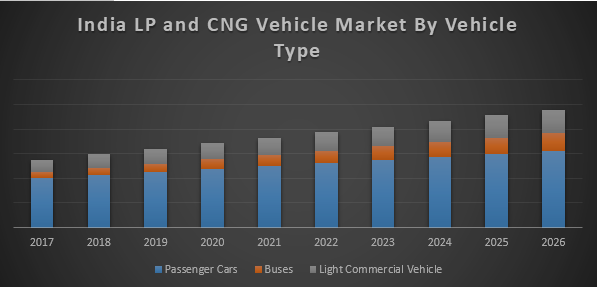 India CNG and LPG Vehicles Market