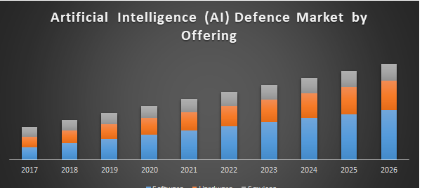 Artificial intelligence (AI) defence