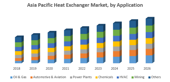Asia Pacific Heat Exchanger Market, by Application