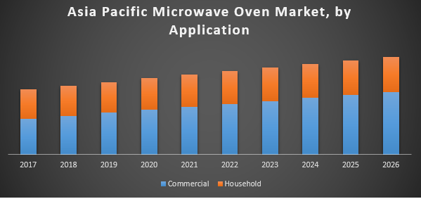Asia Pacific Microwave Oven Market