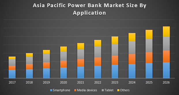 Asia Pacific Power Bank Market