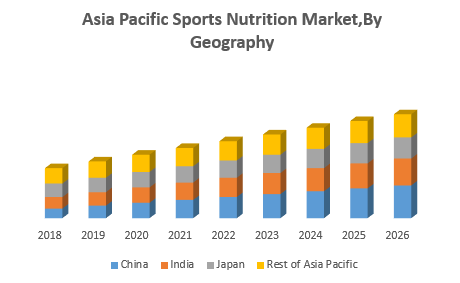 Asia Pacific Sports Nutrition Market