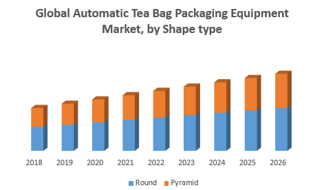 Automatic Tea Bag Packaging Equipment Market