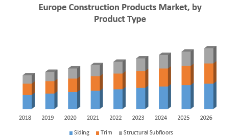 Europe Construction Products Market
