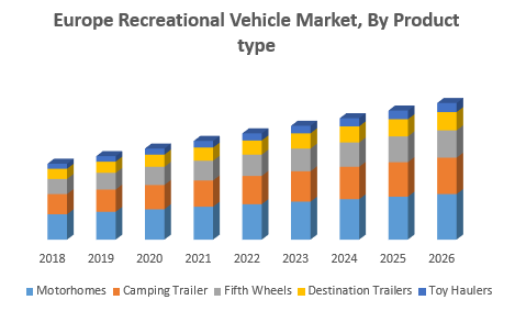 Europe Recreational Vehicle Market