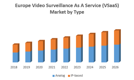 Europe Video Surveillance As A Service (VSaaS) Market