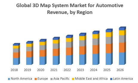 Global 3D Map System Market for Automotive Revenue