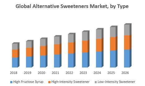 Global Alternative Sweeteners Market