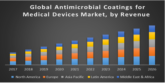 Global Antimicrobial Coatings for Medical Devices Market