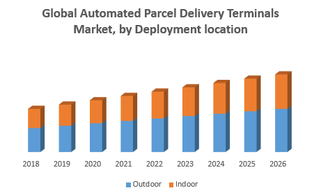 Global Automated Parcel Delivery Terminals Market