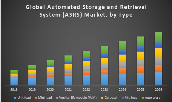 Global Automated Storage and Retrieval System Market (ASRS)