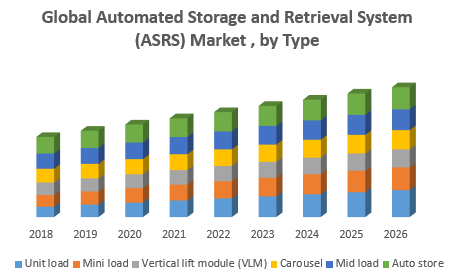 Global Automated Storage and Retrieval System Market