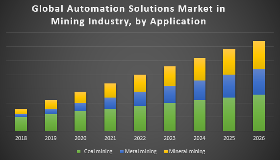 Global Automation Solutions Market in Mining Industry