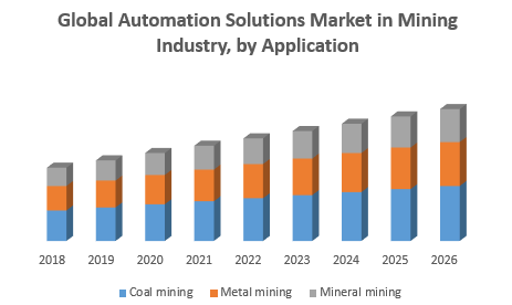 Global Automation Solutions Market