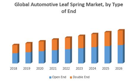 Global Automotive Leaf Spring Market