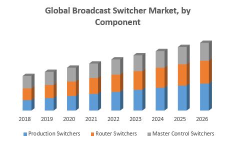 Global Broadcast Switcher Market