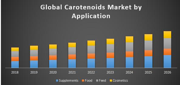 Global Carotenoids Market