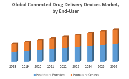 Global Connected Drug Delivery Devices Market
