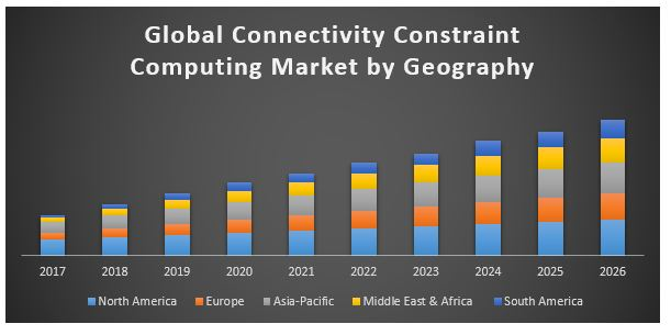 Global Connectivity Constraint Computing Market
