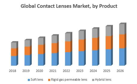 Global Contact Lenses Market