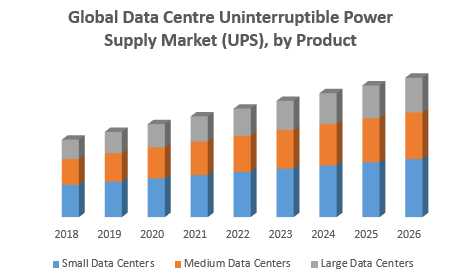 Global Data Centre Uninterruptible Power Supply Market