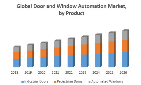 Global Door and Window Automation Market