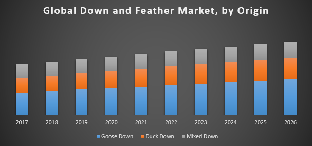 Global Down and Feather Market – Global Industry Analysis and Forecast  (2018-2026)
