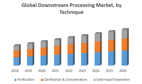 Global Downstream Processing Market