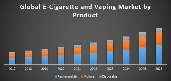Global E cigarette and Vaping Market