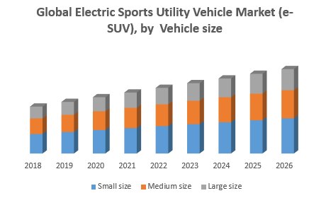 Global Electric Sports Utility Vehicle Market