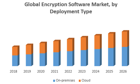 Global Encryption Software Market
