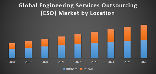 Global Engineering Services Outsourcing Market (ESO)