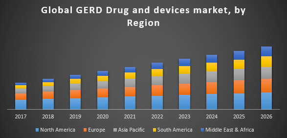 Global GERD Drug and Devices Market